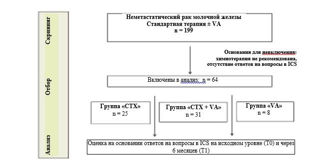 Последовательность пациенток с раком молочной железы относительно химиотерапии и терапии с применением Viscum album L